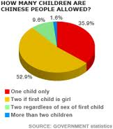 Loopholes China S One Child Policy
